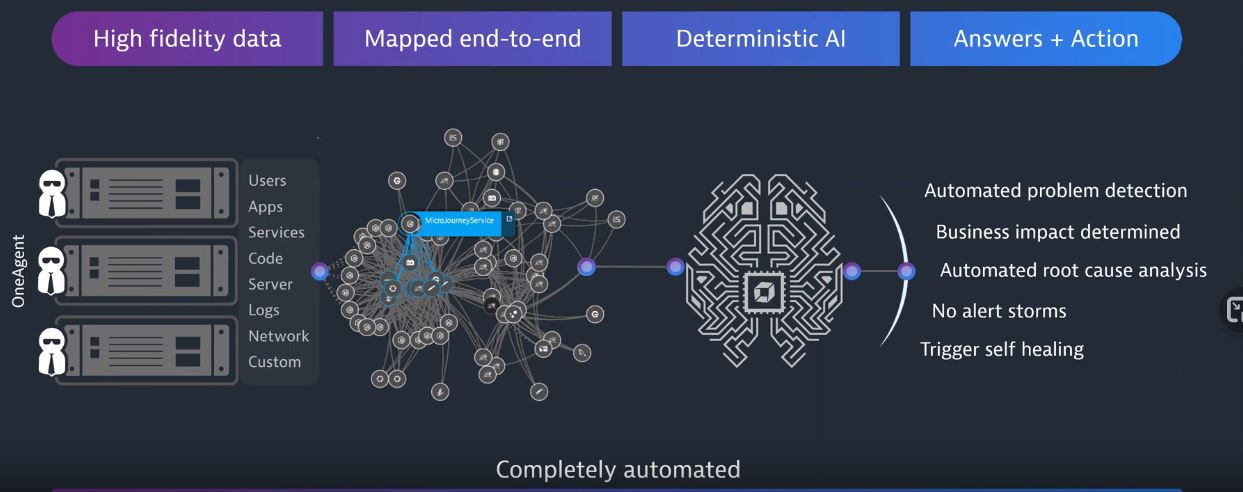 Webcast artificial intelligence for IT operations