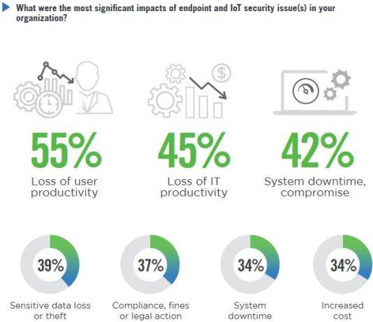 IoT Zero Trust Security Report