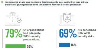 work from home cybersecurity report gratuito