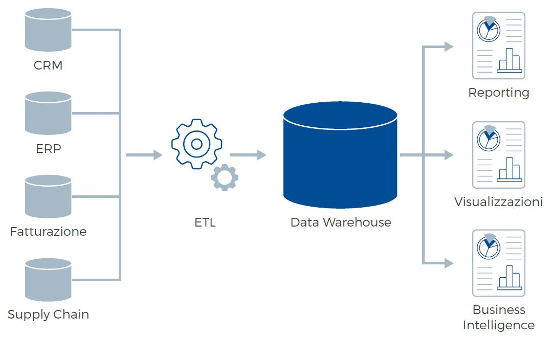 Agile Data Warehouse white paper