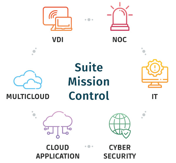 Multicloud Mission Control